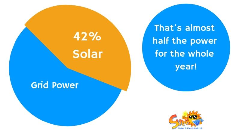 graphic-solar-panel-use